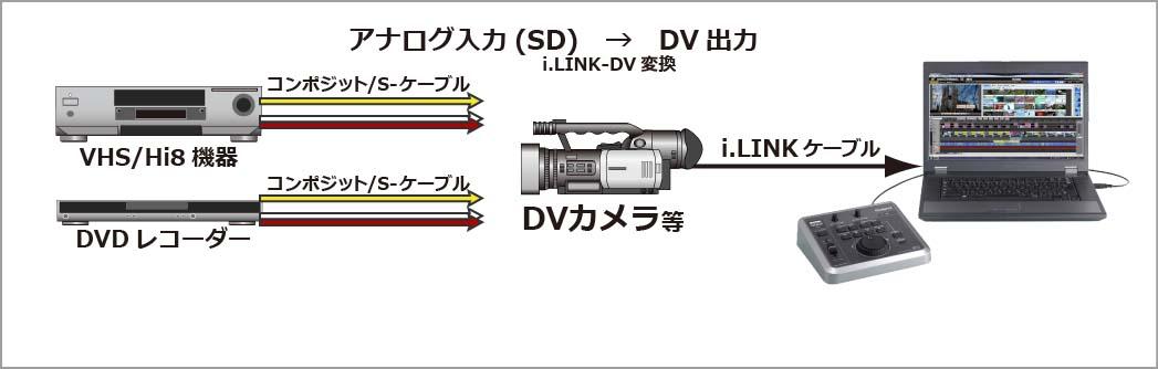アナログ入力(SD)→DV出力