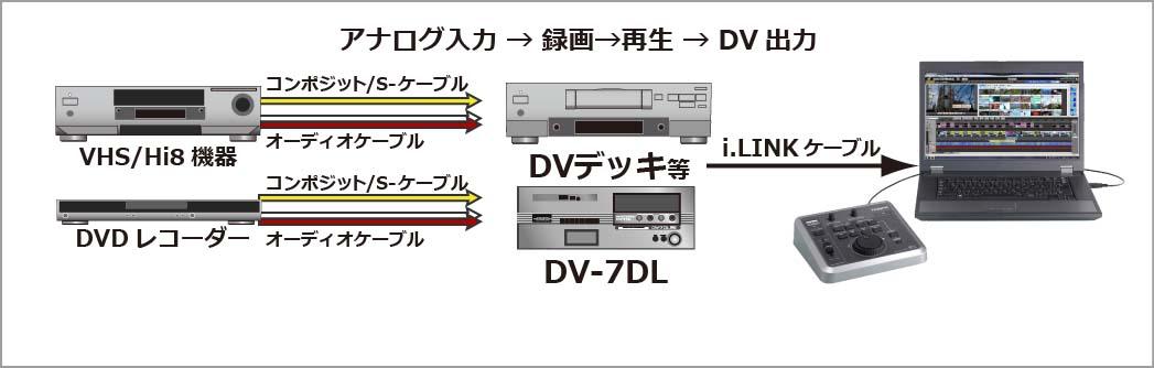アナログ入力 →録画→再生→DV出力